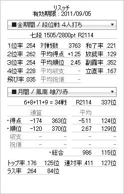 tenhou_prof_20110810.png