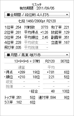 tenhou_prof_20110814.png