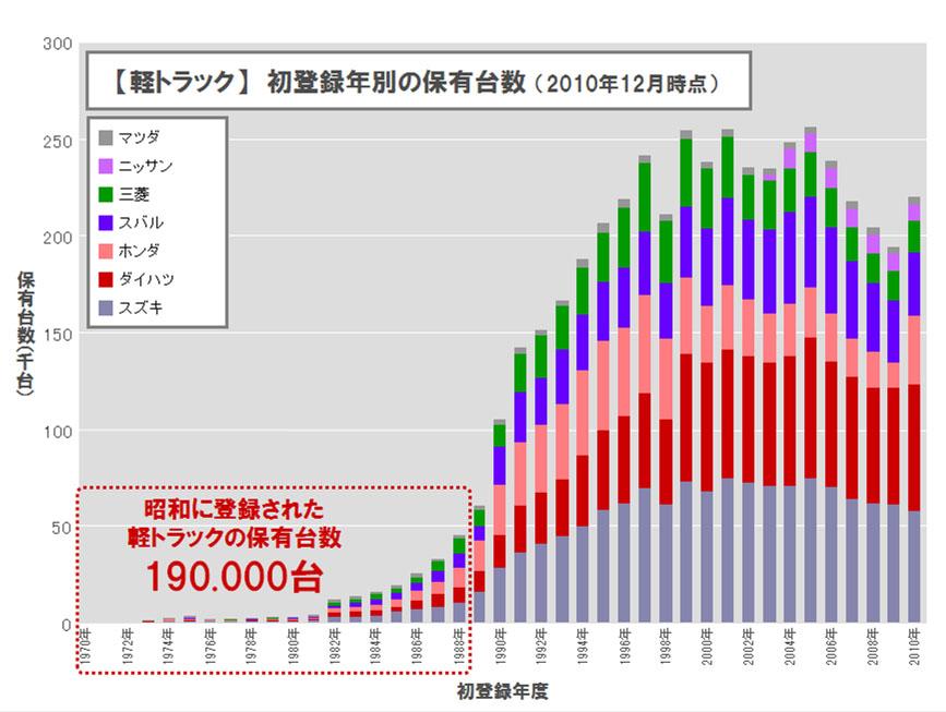 【軽トラック】 初年度登録別の保有年数