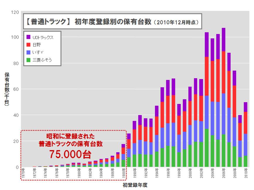 【普通トラック】 初年度登録別の保有年数