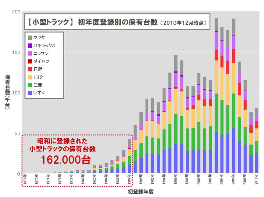 【小型トラック】 初年度登録別の保有年数