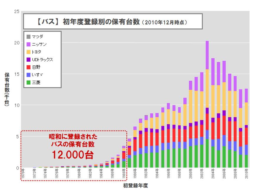 【バス】 初年度登録別の保有年数