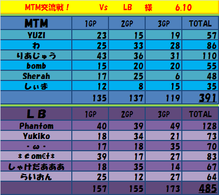 6.10 MTMvsLB