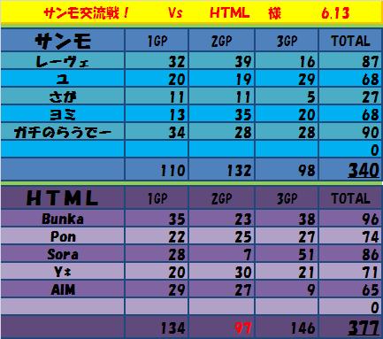 6.13 サンモvsHTML
