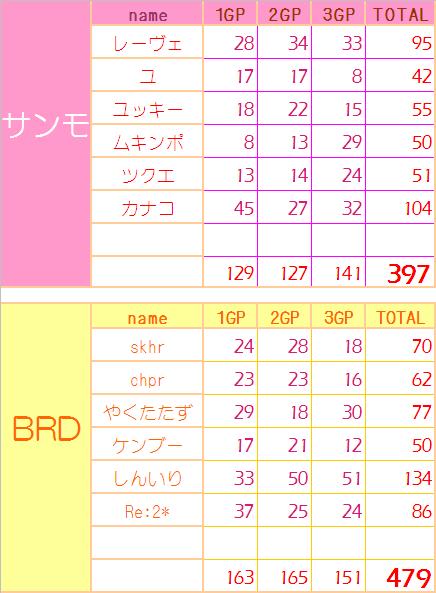 0613 サンモ vs BRD