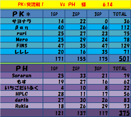 6.14  PKvsPH