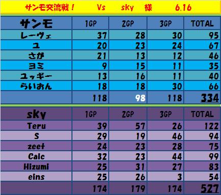 6.16 サンモ vs sky
