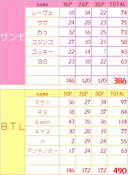 0618 サンモ vs BTL
