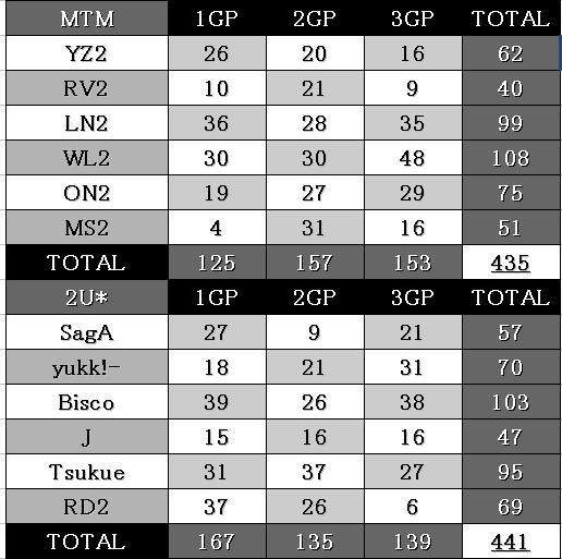 0621 2U vs MTM