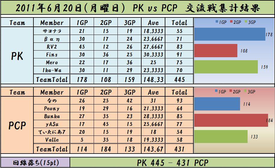 2011,6,20 PK vs PCP
