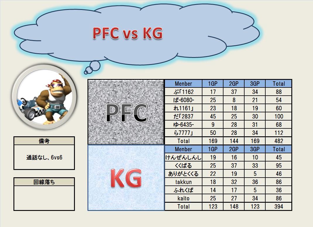 PFC vs KG