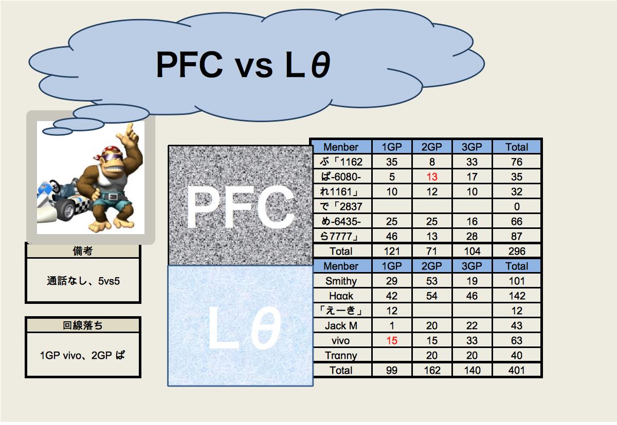 PFC vs Lθ