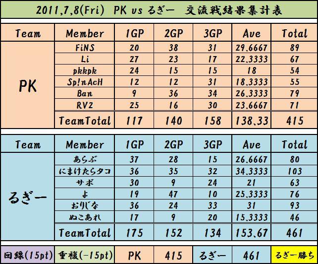 2011,7,8 PK vs るぎー