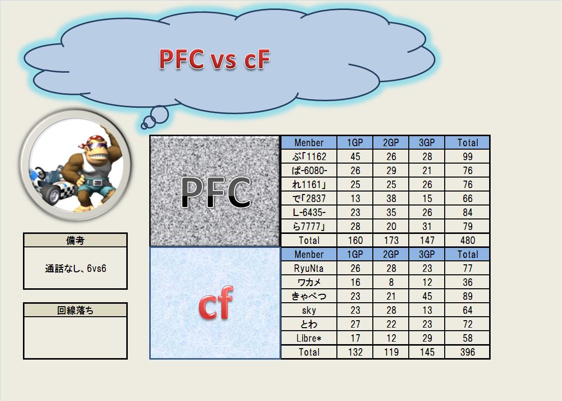 7.10 PFC vs cF