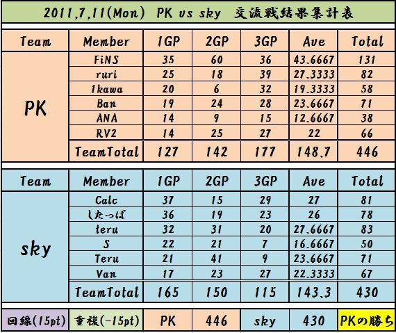 2011,7,11 PK vs sky
