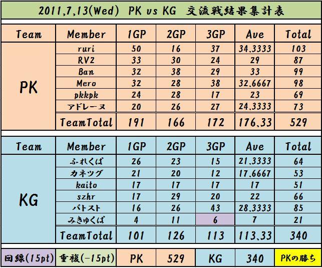 2011,7,13 PK vs KG