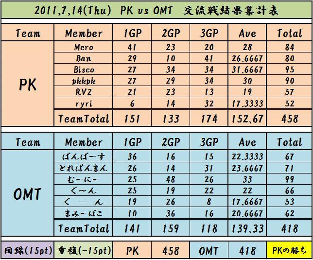 2011,7,14 PK vs OMT