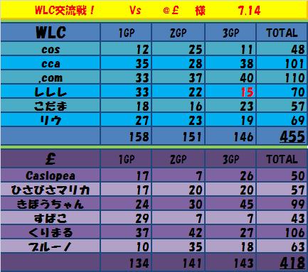 7,14 WLC vs @£