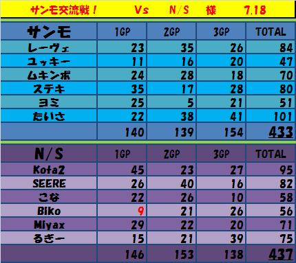 7.18 サンモ vs NS