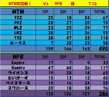 7.16 MTM vs NPB