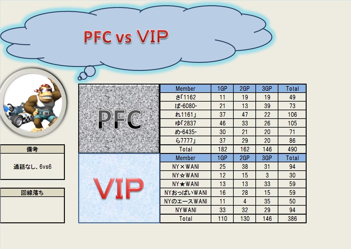 7.18 PFC vs VIP
