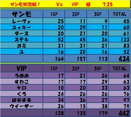 7.25サンモ vs VIP