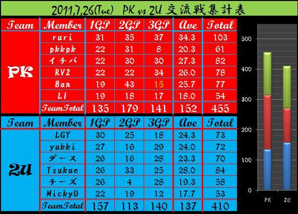 2011,7,26 PK vs 2U