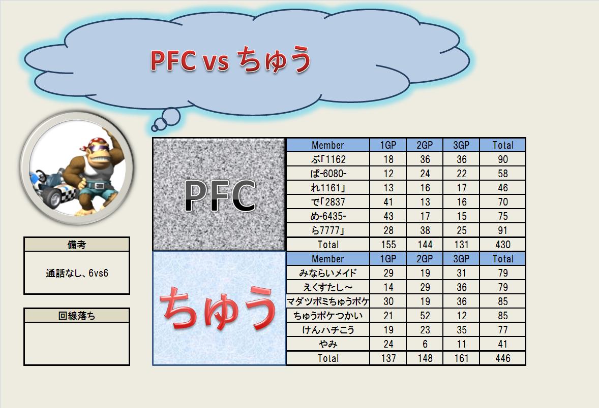 PFC vs ちゅう