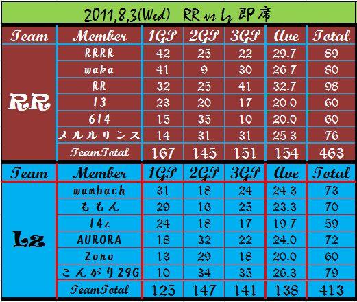 2011,8,3 RR vs Lz