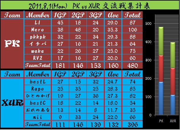 2011,8,1 PK vs XUR