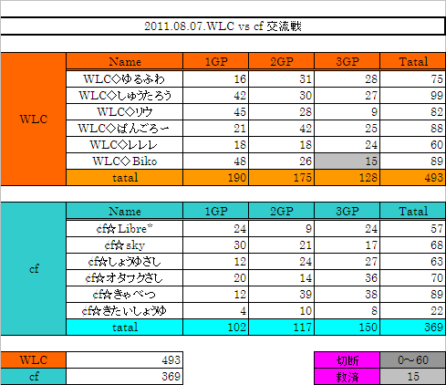 2011.08.07. WLC vs cf 集計表