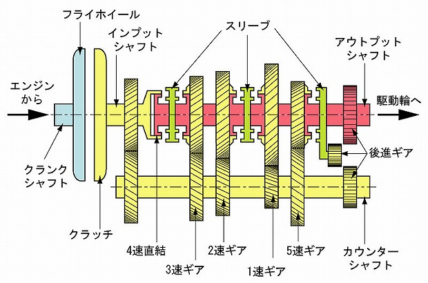 800px-Internal_structure_of_manual_transmission.jpg