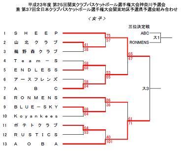 201112トーナメント