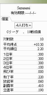 Cリーグ10戦成績201006