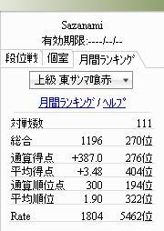 上級東サンマ喰赤:月間ランキング001