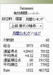上級南サンマ喰赤:月間ランキング001