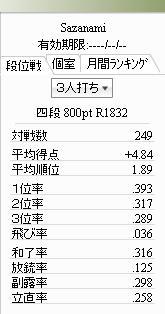 サンマ四段249戦006枚目