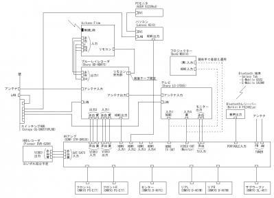 AV結線図
