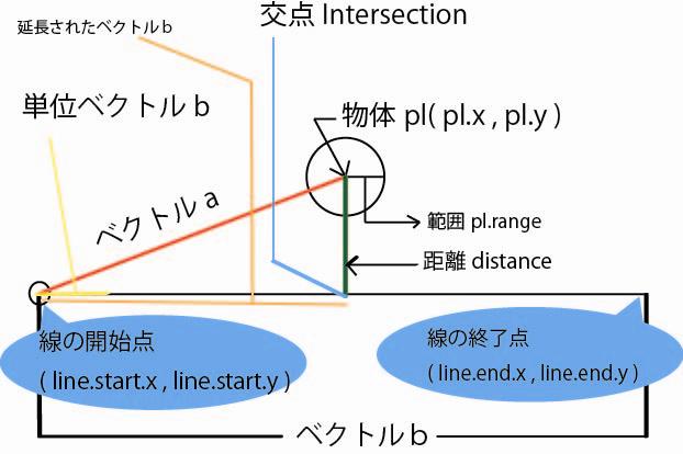 アクションプログラミング~線と円の接触判定~
