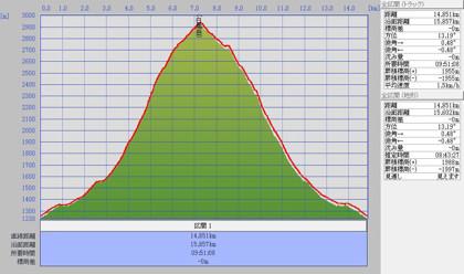 1007白馬岳標高グラフ