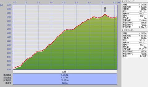 1007燕・大天井岳標高グラフ1