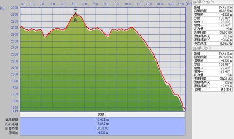 1007燕・大天井岳標高グラフ2