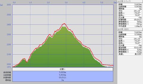 1009黒斑山標高グラフ