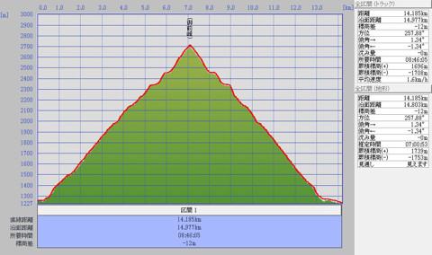 1011白山標高グラフ