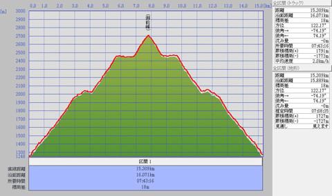 1110白山標高グラフ