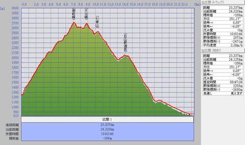 1107白山標高グラフ