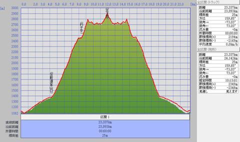 1111笠ヶ岳標高グラフ