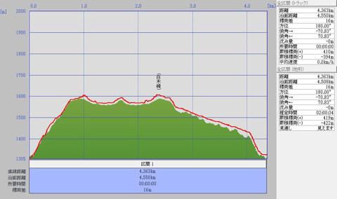 白木峰0910標高グラフ