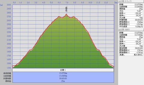燕岳0910標高グラフ