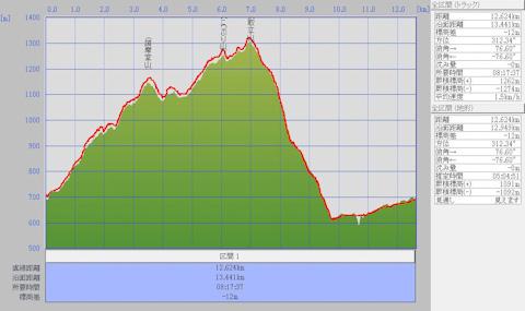 1201取立山周回標高グラフ